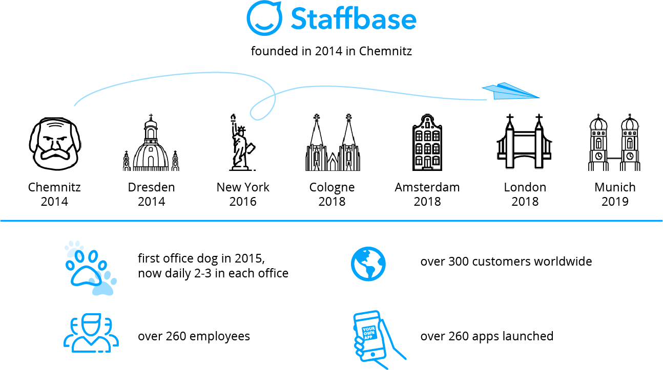 Key Facts Staffbase