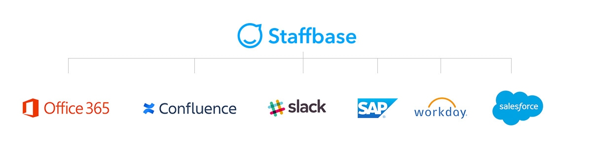 Staffbase Intranet Services Integration