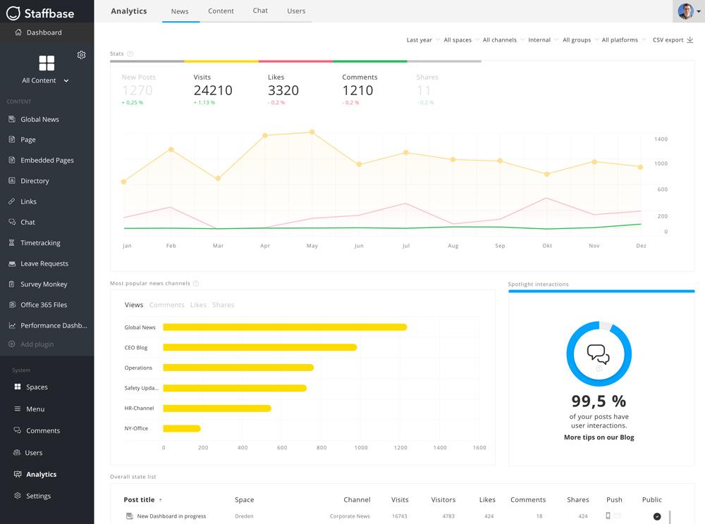 Staffbase Employee Communications-Platform Analytics Dashboard