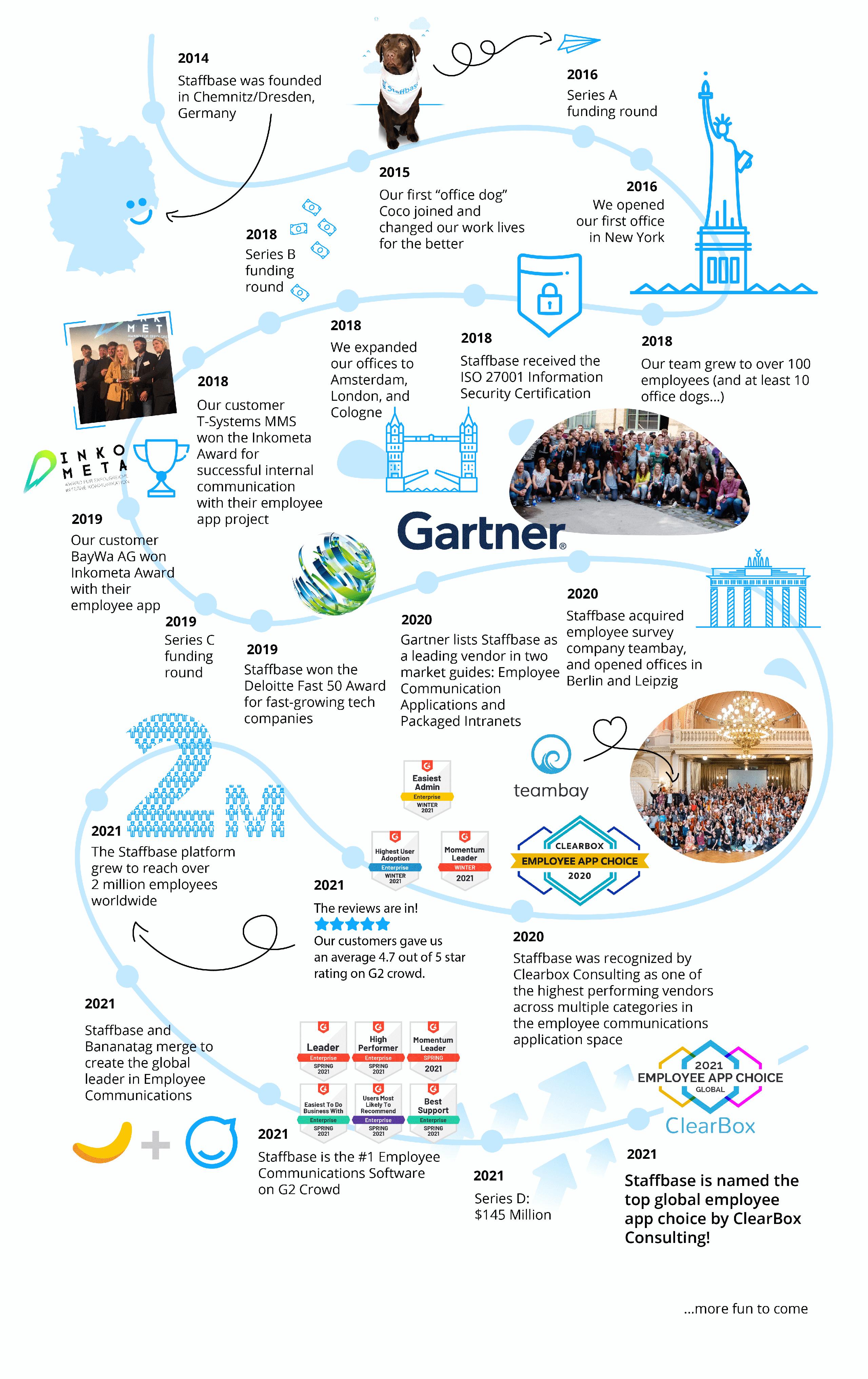 Staffbase story in a timeline